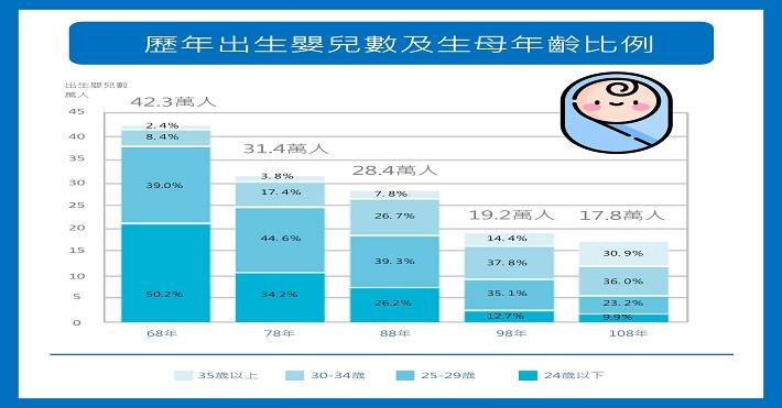 1100322-4科-鼓勵國人婚育,讓愛延續-中文圖