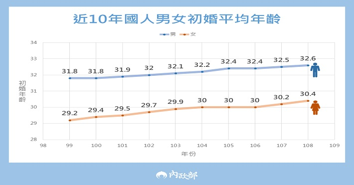 1100322-3科-晚婚趨勢,完善樂婚環境(可雲)-中文圖