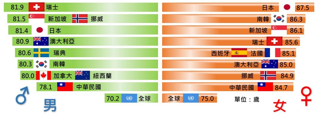 世界各國平均壽命