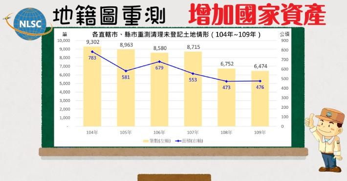 地籍圖重測 增加國家資產
