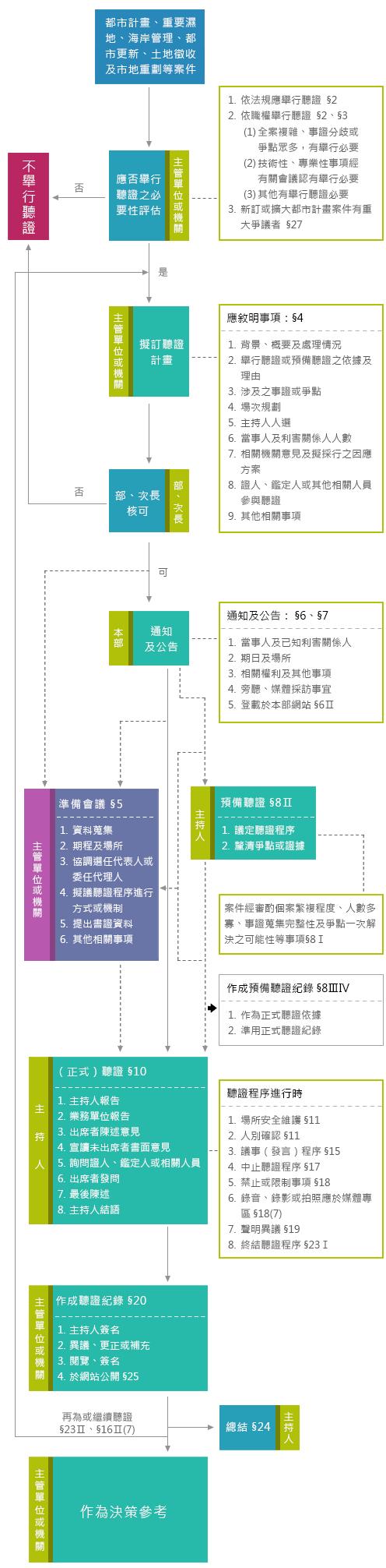 內政部舉行聽證流程圖