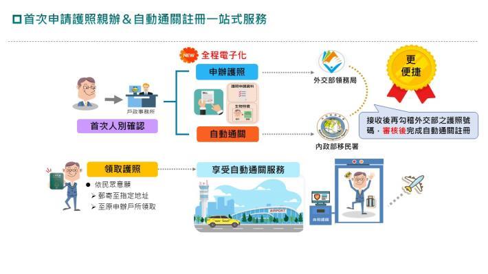 參考資料-首次申請護照及註冊自動通關戶所就能辦.jpg