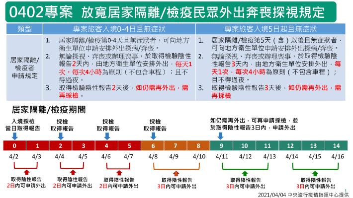 0402太魯閣列車事故返臺探病奔喪專案