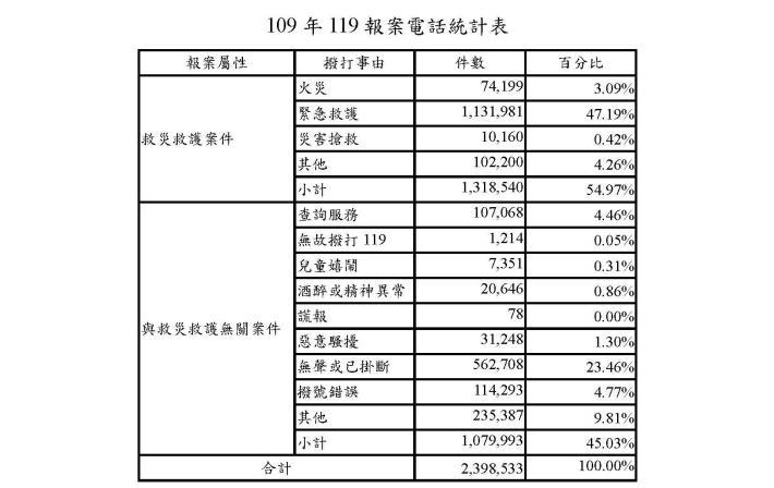 109年119報案電話統計表_cr