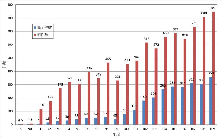 歷年綠建築標章通過件數統計圖