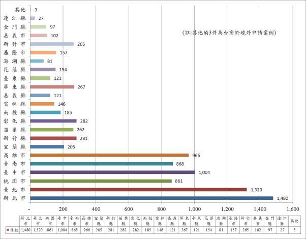 截至109年各縣市綠建築標章通過件數統計圖