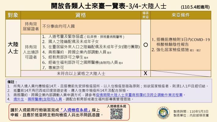1100503-開放各類人士來臺一覽表(1090504起適用)3.JPG