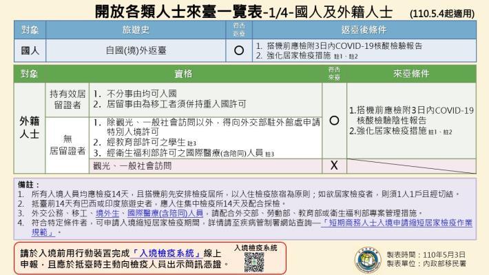 1100503-開放各類人士來臺一覽表(1090504起適用)1.JPG