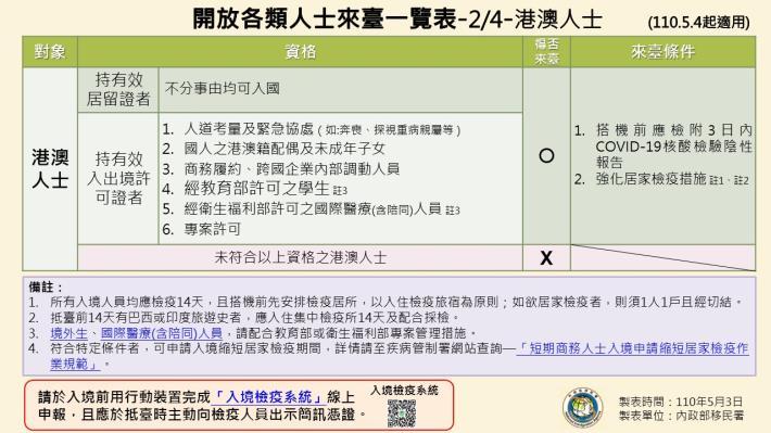 1100503-開放各類人士來臺一覽表(1090504起適用)2.JPG