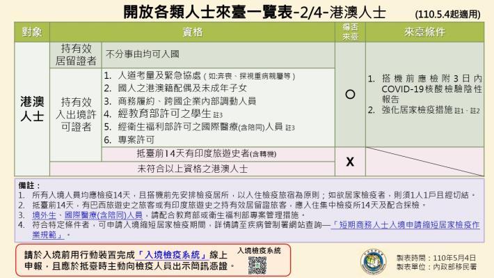 1100504-開放各類人士來臺一覽表(1090504起適用)2.JPG