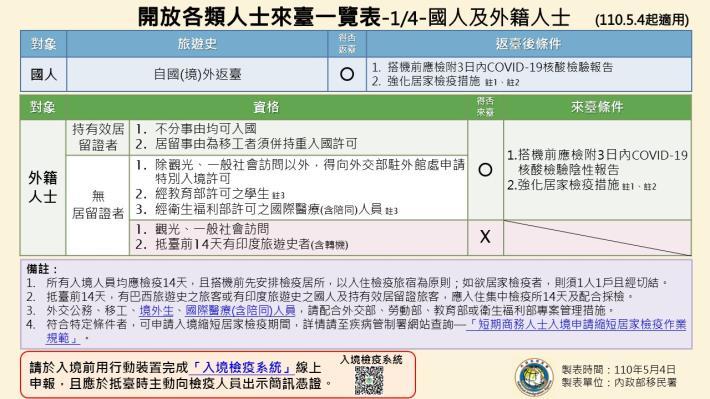 1100504-開放各類人士來臺一覽表(1090504起適用)1.JPG