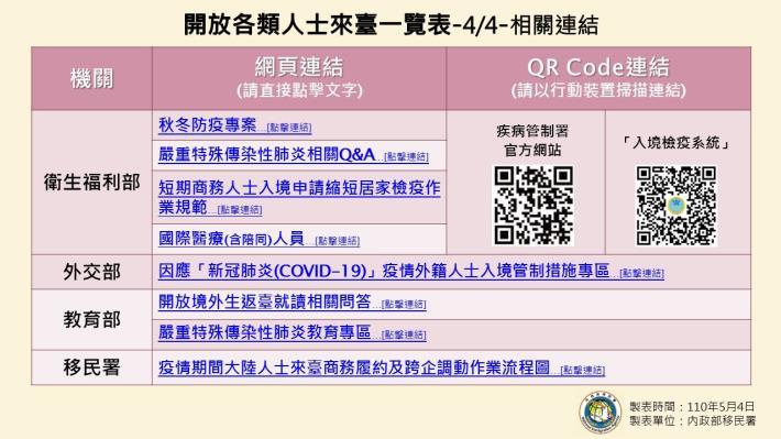 1100504-開放各類人士來臺一覽表(1090504起適用)4.JPG