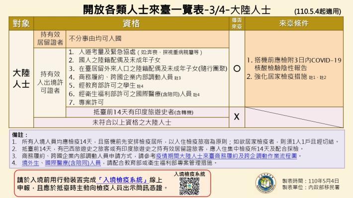 1100504-開放各類人士來臺一覽表(1090504起適用)3.JPG