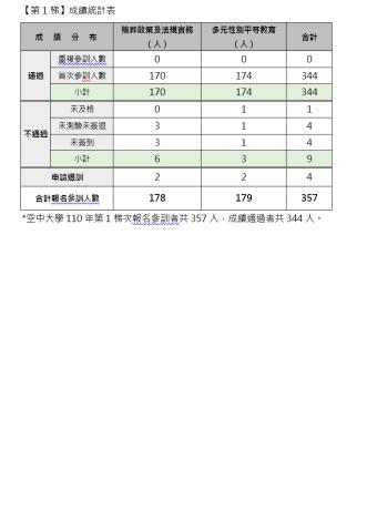 110師第1梯成績統計表0623