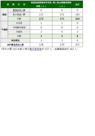 110師第2梯成績統計表