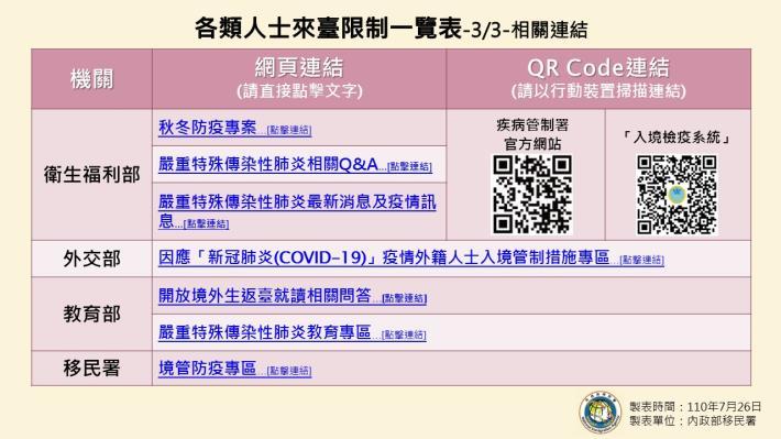 1100726-各類人士來臺限制一覽表(0727起適用)3.JPG