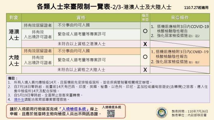 1100726-各類人士來臺限制一覽表(0727起適用)2.JPG
