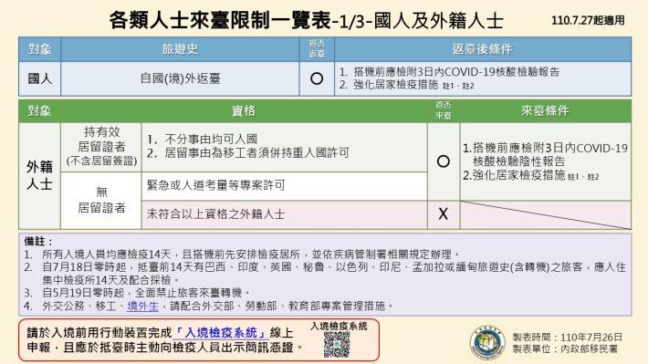 1100726-各類人士來臺限制一覽表(0727起適用)1.JPG