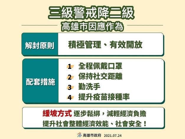 圖4、高雄市政府三級警戒調降為二級解封原則。.JPG
