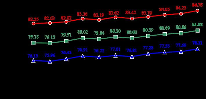 圖片1 歷年國人平均壽命趨勢圖