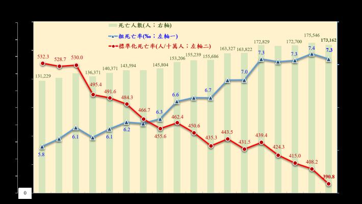 圖片3 歷年國人死亡相關統計圖