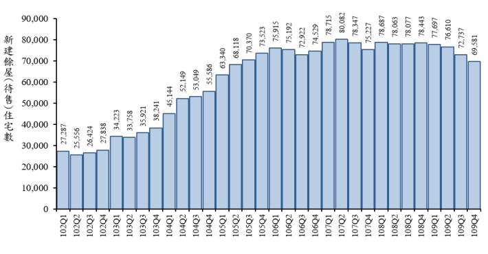 圖2 102年第1季至109年第4季全國新建餘屋(待售)住宅宅數