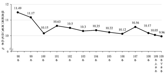 圖1 98年至109年下半年全國低度使用(用電)住宅比率