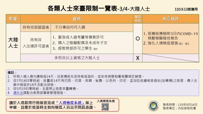 1100916-各類人士來臺限制一覽表3.JPG