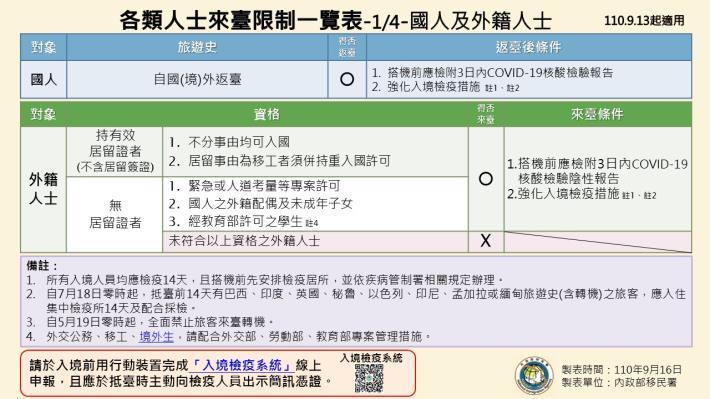 1100916-各類人士來臺限制一覽表1.JPG