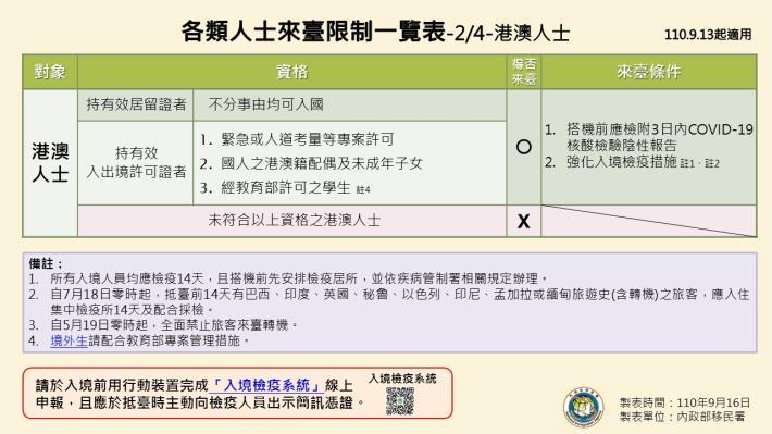 1100916-各類人士來臺限制一覽表2.JPG