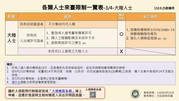 1100925-各類人士來臺限制一覽表3.JPG