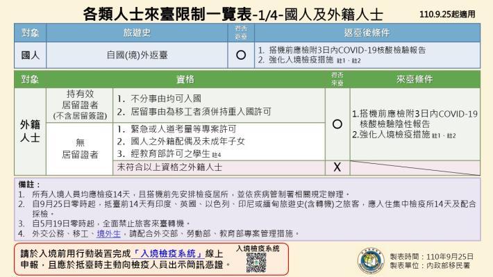 1100925-各類人士來臺限制一覽表1.JPG