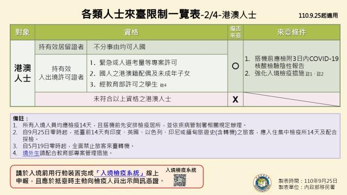 1100925-各類人士來臺限制一覽表2.JPG
