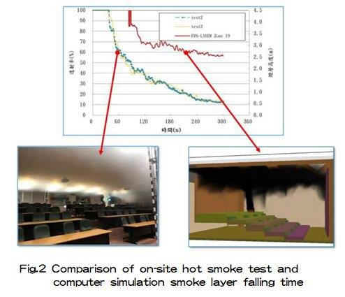 Comparison of on-site hot smoke test and computer simulation smoke layer falling time.jpg