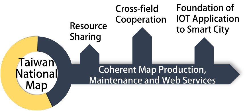 3D Map Service Vision
