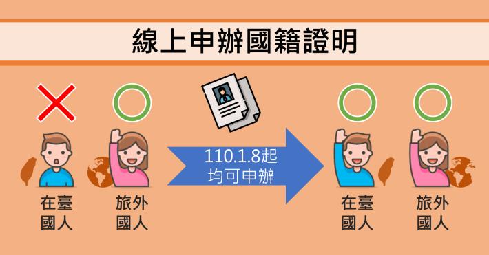 線上申辦國籍證明.jpg