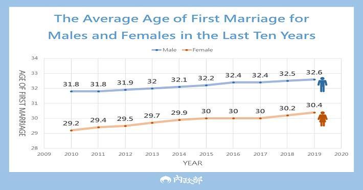 1100322-3科-晚婚趨勢,完善樂婚環境(可雲)-英文圖