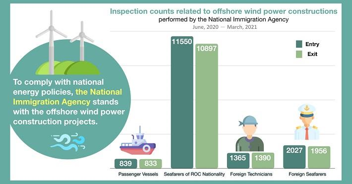 To comply with national energy policies, the National Immigration Agency stands with offshore wind power constructions projec