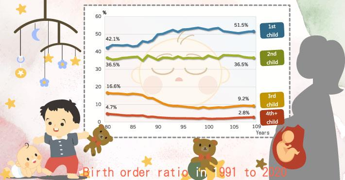 Want your accompany, the change of birth order ratio