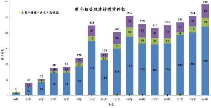 歷年核發綠建材標章件數.jpg