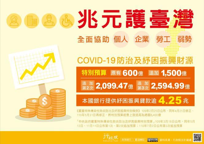 COVID-19防治及紓困預算-1