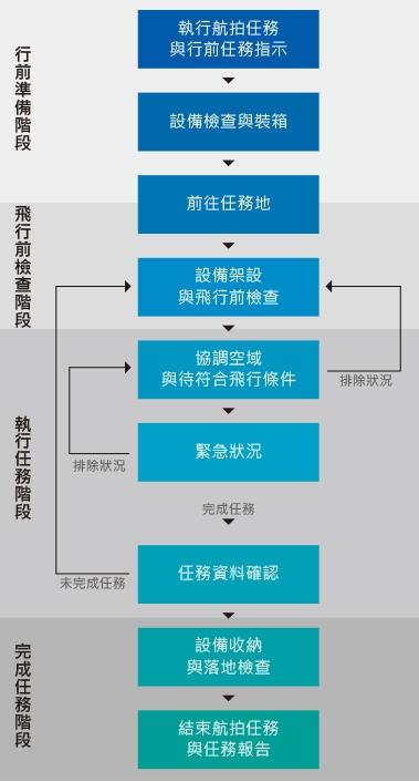 UAS航拍作業流程