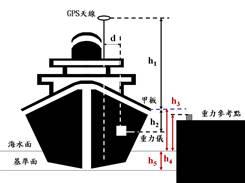 重力儀置船艙內與碼頭高程幾何關圖