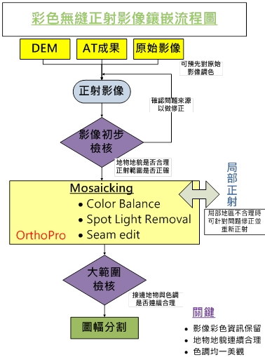正射影像鑲嵌流程圖