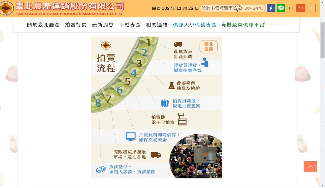 臺北農產運銷股份有限公司拍賣流程