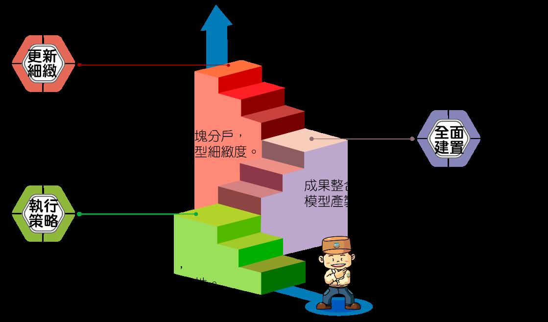 三維建物模型建置及推動策略