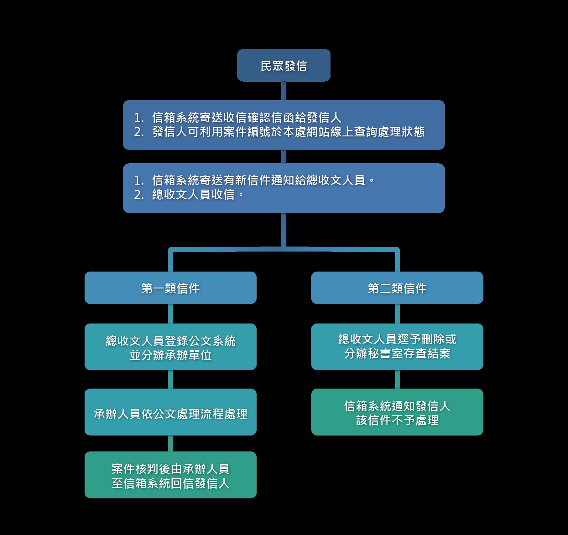 0流程圖-01