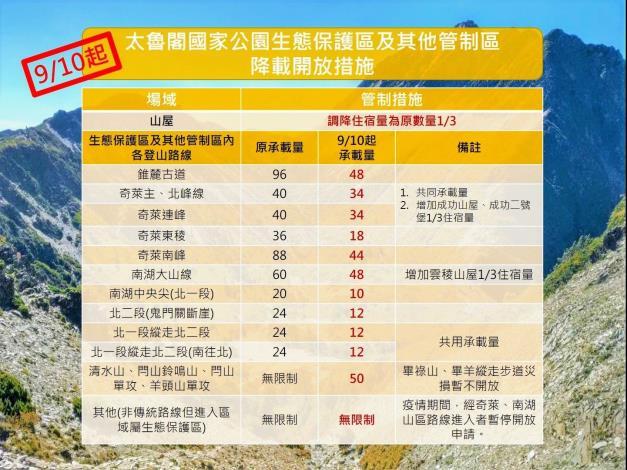 9月10日起太魯閣國家公園生態保護區及其他管制區降載開放措施