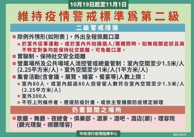 10月19日起至11月1日全國維持二級警戒強化措施