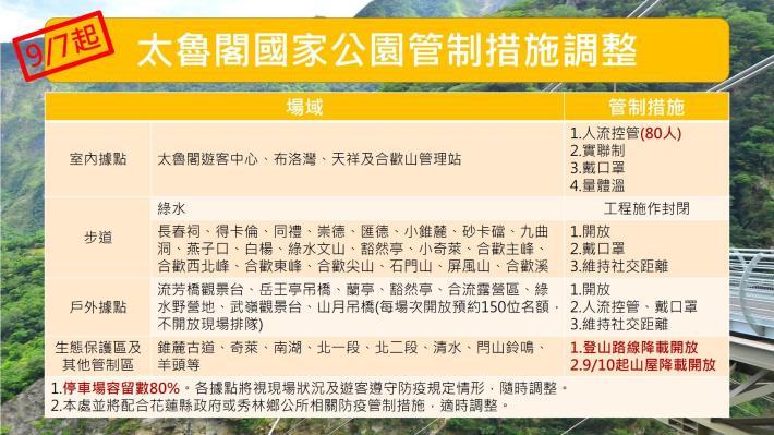 9月7日起太魯閣管制措施調整圖